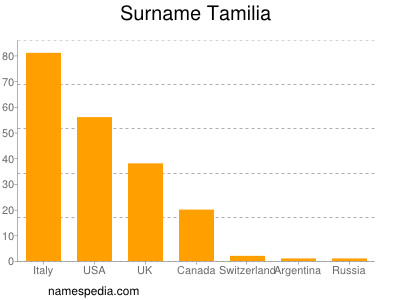 Surname Tamilia