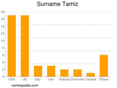 Surname Tamiz