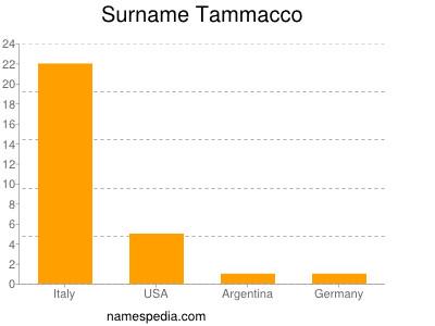 Surname Tammacco