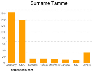 Surname Tamme