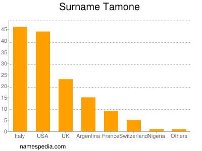 Surname Tamone