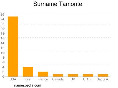 Surname Tamonte