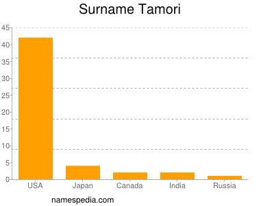 Surname Tamori