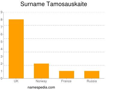 Surname Tamosauskaite
