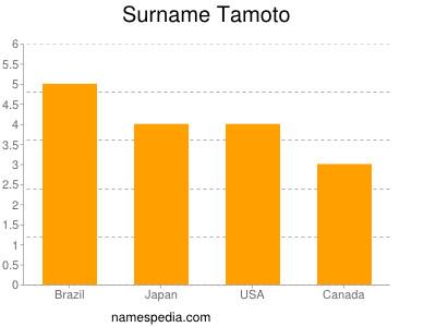 Surname Tamoto