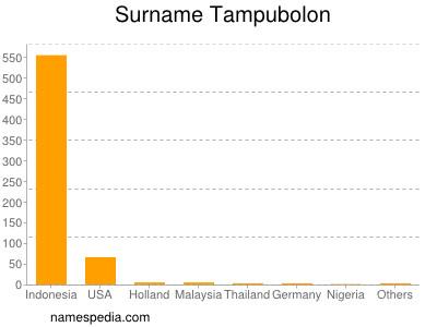 Surname Tampubolon