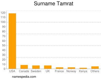 Surname Tamrat