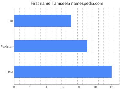 Given name Tamseela