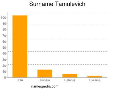 Surname Tamulevich