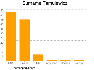 Surname Tamulewicz