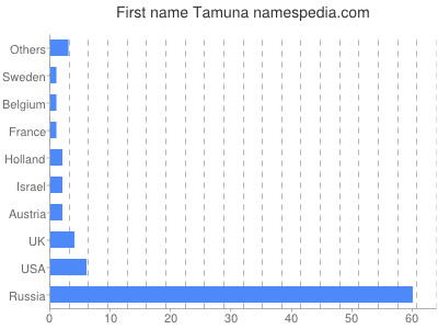 Given name Tamuna