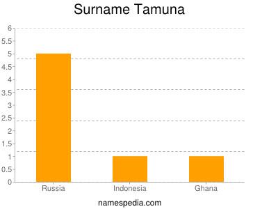 Surname Tamuna