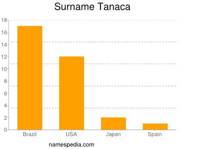 Surname Tanaca