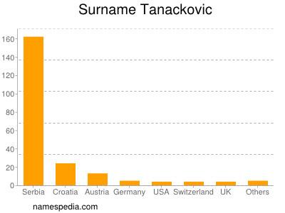 Surname Tanackovic