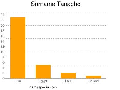 Surname Tanagho