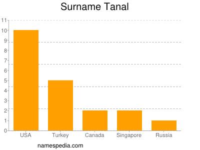 Surname Tanal
