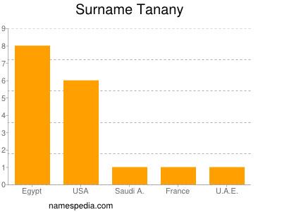 Surname Tanany