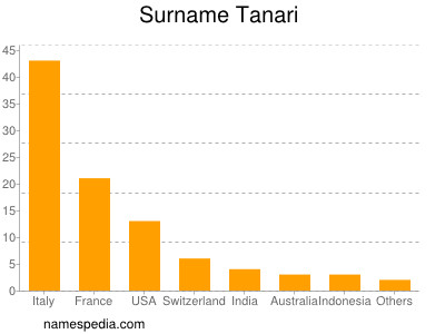 Surname Tanari