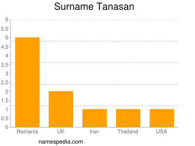 Surname Tanasan