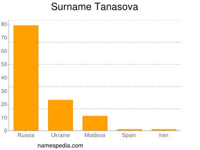 Surname Tanasova