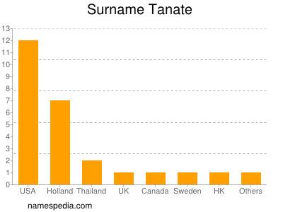 Surname Tanate