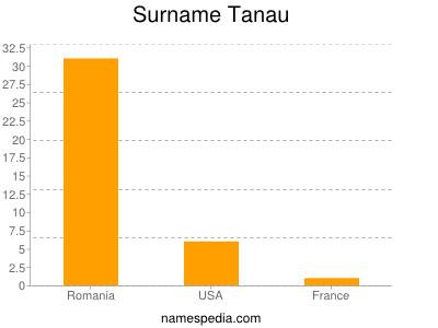 Surname Tanau