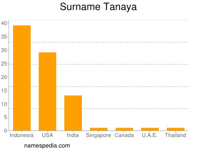Surname Tanaya