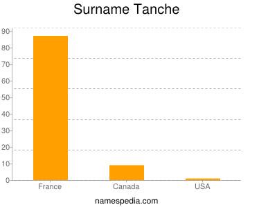 nom Tanche