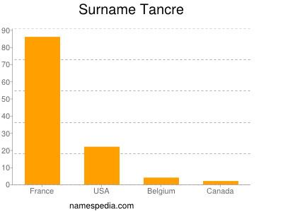 Surname Tancre
