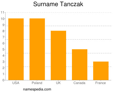 Surname Tanczak