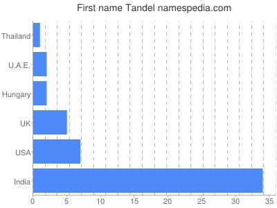 Given name Tandel