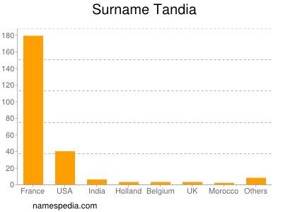 Surname Tandia