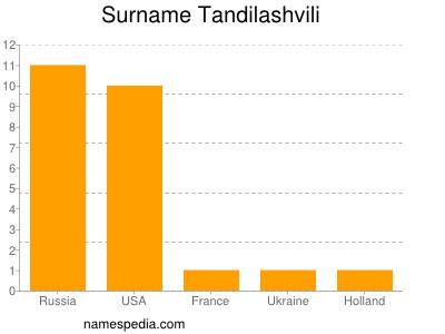 Surname Tandilashvili