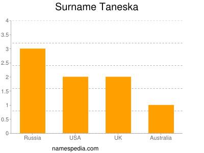 Surname Taneska