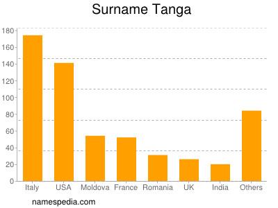 Surname Tanga