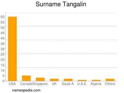 Surname Tangalin