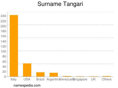 Surname Tangari