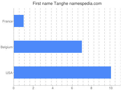 Given name Tanghe