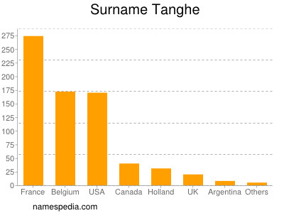 Surname Tanghe