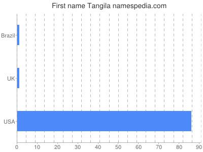 Given name Tangila
