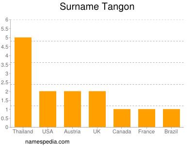 Surname Tangon