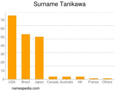 Surname Tanikawa
