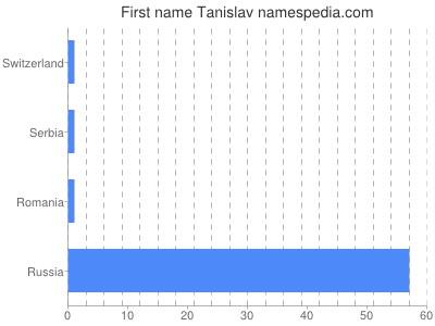 Given name Tanislav