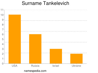 Surname Tankelevich