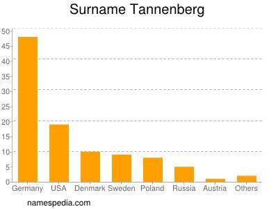 Surname Tannenberg