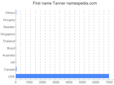 Given name Tanner