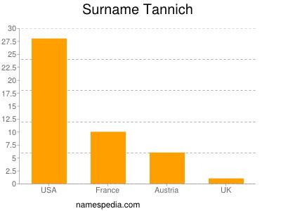 Surname Tannich