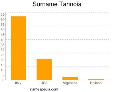Surname Tannoia