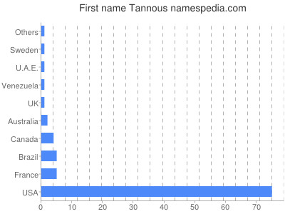 Given name Tannous