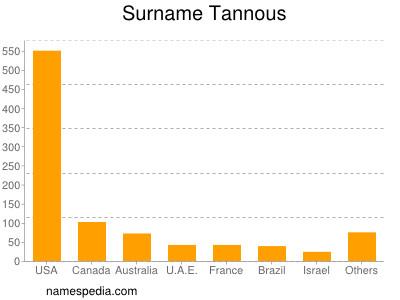 Surname Tannous